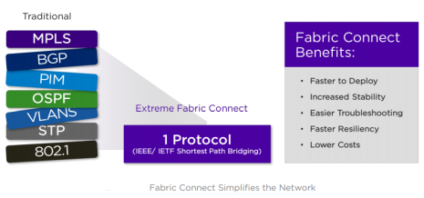 Extreme Networks Has Good Footing to Lead Network Fabric
